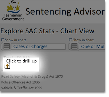 Chart view screen highlighting the 'click to drill up' arrow