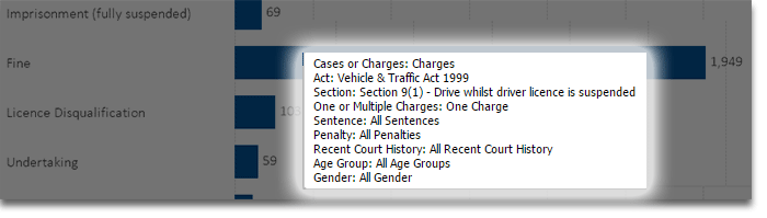 Offence information displayed when the mouse hovers over a bar.